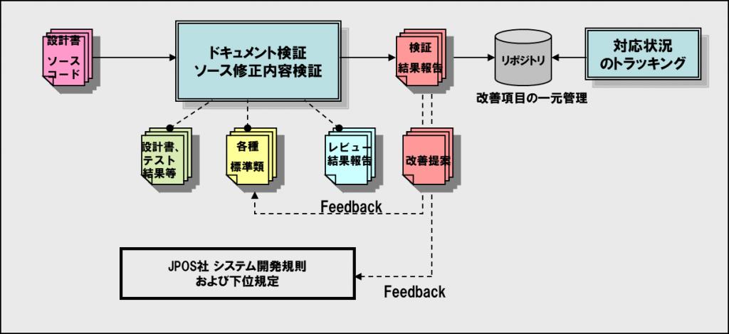 開発標準規定等へのフィードバックの実施