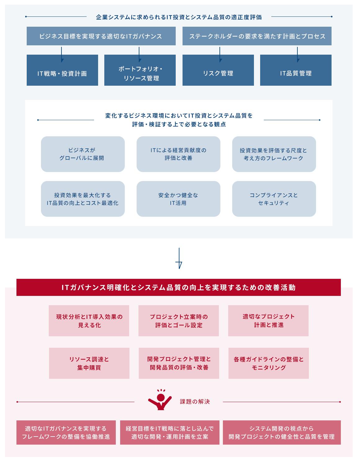 企業システムに求められるIT投資とシステム品質の適正度評価